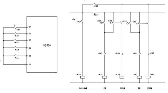 HD700变 频器在端子控制方式下,可以通过参数P03.19~P03.26的状态来控制电机启停而不需要直接根据端子状态,允许用户根据自己的需求设置这些参数的控 制源,即这些参数可以被定义到端子由端子控制,也可以被定义到其他控制源。这种方式极大地增强了端子应用的灵活性,例如用户可以利用HD700变频器的逻 辑运算功能块,对端子的状态进行与、或、非等运算,再用运算结果来控制这些参数以实现对电机的控制。灵活运用这些功能,在许多场合可以起到意想不到的作 用。本文以某石材机械设备为例,说明此功能。